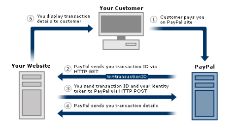 how to add money to rushcard using paypal